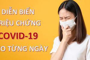 Cùng Korea Link nhận biết triệu chứng COVID-19 qua từng ngày