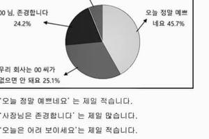 Kinh nghiệm làm bài thi tiếng Hàn EPS TOPIK