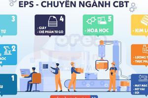 Từ vựng tiếng Hàn theo chủ đề: Chuyên ngành dành cho CBT