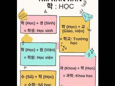 Từ vựng tiếng Hàn qua âm Hán: 학 : Học